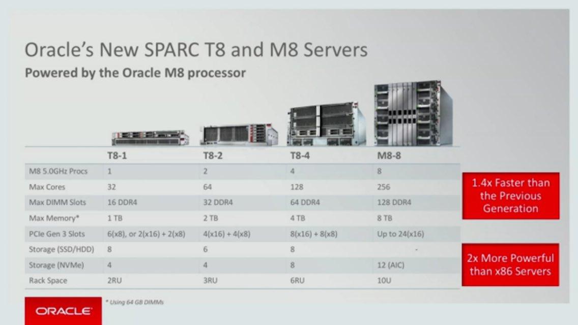 Oracle Solaris WS/Sparc/x86/VirtualBox/VagrantBox/Cloud/SaaS/PaaS