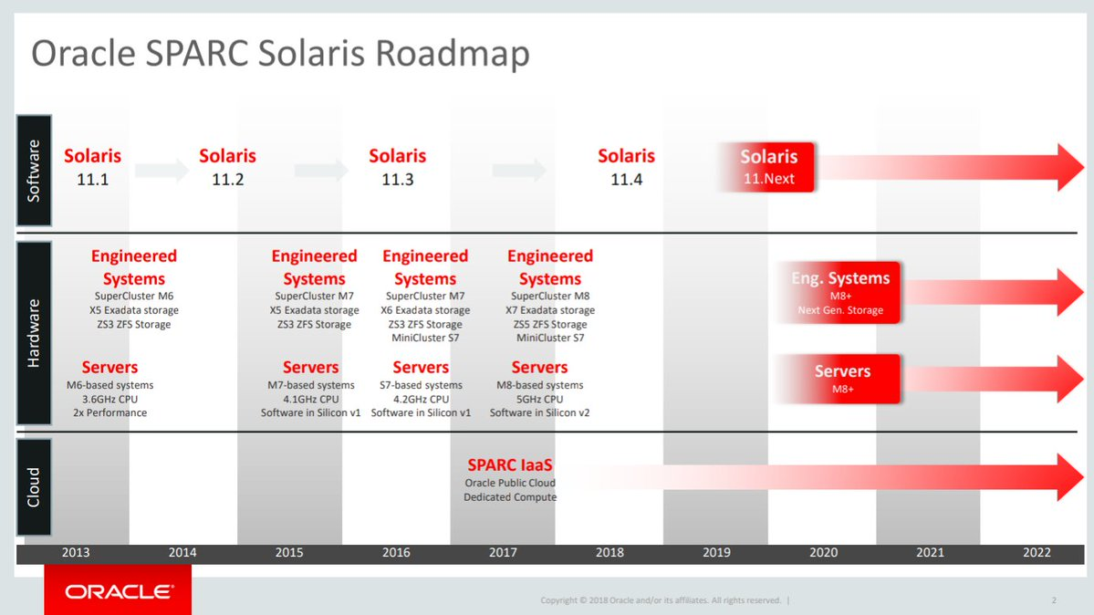 Oracle Solaris - Free and Open Source Software (FOSS